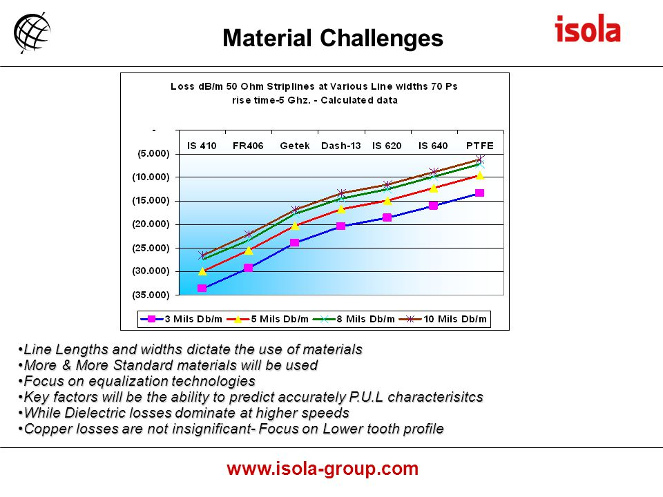 www.isola-group.com Line Lengths and widths dictate the use of materialsLine Lengths and widths dictate the use of materials More & More Standard materials will be usedMore & More Standard materials will be used Focus on equalization technologiesFocus on equalization technologies Key factors will be the ability to predict accurately P.U.L characterisitcsKey factors will be the ability to predict accurately P.U.L characterisitcs While Dielectric losses dominate at higher speedsWhile Dielectric losses dominate at higher speeds Copper losses are not insignificant- Focus on Lower tooth profileCopper losses are not insignificant- Focus on Lower tooth profile Material Challenges