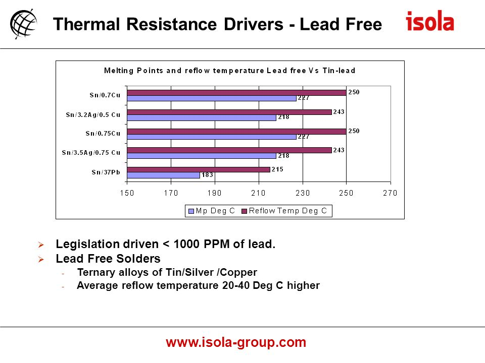 www.isola-group.com Thermal Resistance Drivers - Lead Free Legislation driven < 1000 PPM of lead.