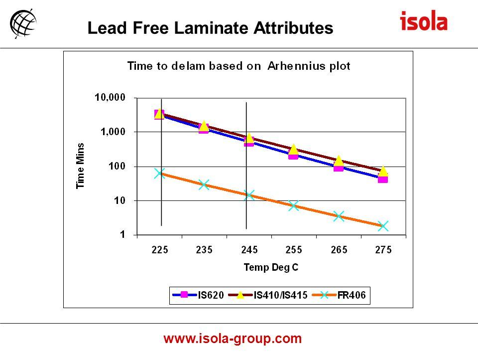 Lead Free Laminate Attributes Sn/Pb37 Reflow Lead Free ~Reflow