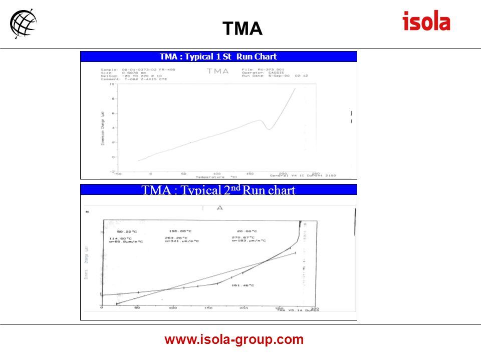 www.isola-group.com TMA TMA : Typical 1 St Run Chart TMA : Typical 2 nd Run chart