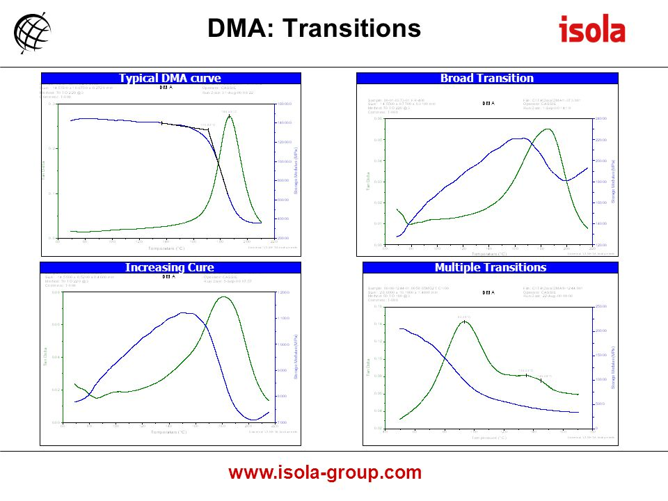 www.isola-group.com DMA: Transitions Broad TransitionTypical DMA curveIncreasing CureMultiple Transitions
