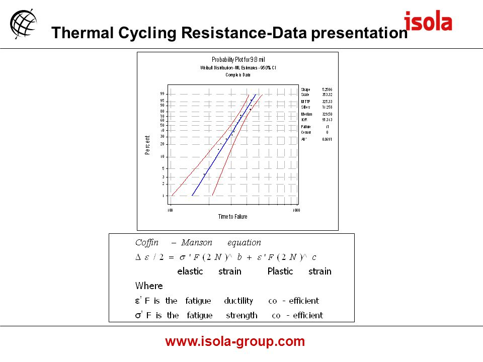 www.isola-group.com Thermal Cycling Resistance-Data presentation