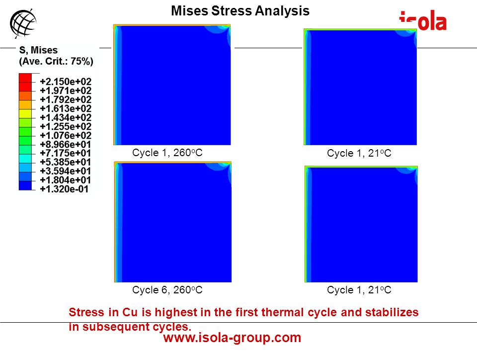 www.isola-group.com Cycle 1, 260 o C Cycle 1, 21 o C Mises Stress Analysis Stress in Cu is highest in the first thermal cycle and stabilizes in subsequent cycles.