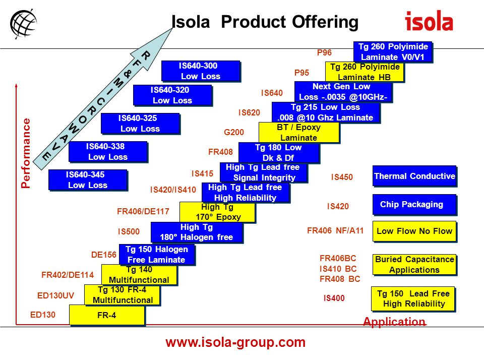www.isola-group.com Performance Isola Product Offering Application FR-4 ED130 Tg 130 FR-4 Multifunctional Tg 130 FR-4 Multifunctional ED130UV Tg 140 Multifunctional Tg 140 Multifunctional FR402/DE114 Tg 150 Halogen Free Laminate Tg 150 Halogen Free Laminate DE156 High Tg 170° Epoxy High Tg 170° Epoxy FR406/DE117 High Tg Lead free Signal Integrity High Tg Lead free Signal Integrity FR408 IS640 Tg 180 Low Dk & Df Tg 180 Low Dk & Df Tg 215 Low Loss.008 @10 Ghz Laminate Tg 215 Low Loss.008 @10 Ghz Laminate Next Gen Low Loss -.0035 @10GHz- Next Gen Low Loss -.0035 @10GHz- P95 Tg 260 Polyimide Laminate HB Tg 260 Polyimide Laminate HB BT / Epoxy Laminate BT / Epoxy Laminate IS415 G200 FR406BC IS410 BC FR408 BC Buried Capacitance Applications Buried Capacitance Applications IS620 Low Flow No Flow FR406 NF/A11 Tg 260 Polyimide Laminate V0/V1 Tg 260 Polyimide Laminate V0/V1 P96 Chip Packaging IS420/IS410 Thermal Conductive IS450 High Tg 180° Halogen free High Tg 180° Halogen free IS500 High Tg Lead free High Reliability High Tg Lead free High Reliability IS420 IS640-300 Low Loss IS640-300 Low Loss IS640-320 Low Loss IS640-320 Low Loss IS640-325 Low Loss IS640-325 Low Loss IS640-338 Low Loss IS640-338 Low Loss IS640-345 Low Loss IS640-345 Low Loss RF&MICROWAVERF&MICROWAVE Tg 150 Lead Free High Reliability Tg 150 Lead Free High Reliability IS400