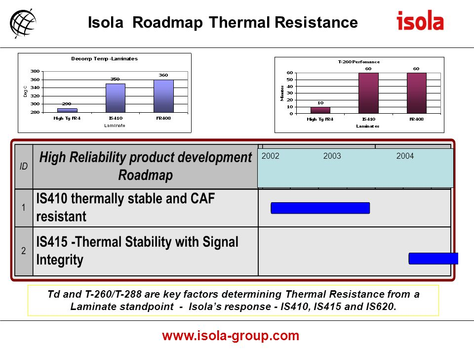 www.isola-group.com 2002 2003 2004 Isola Roadmap Thermal Resistance Td and T-260/T-288 are key factors determining Thermal Resistance from a Laminate standpoint - Isolas response - IS410, IS415 and IS620.