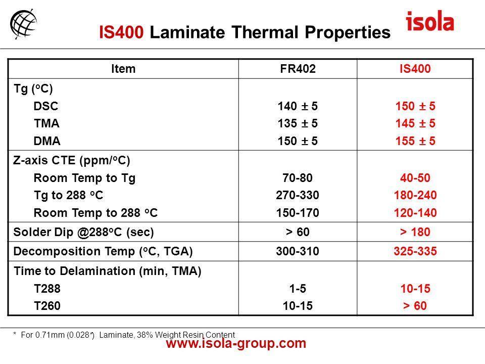 www.isola-group.com * For 0.71mm (0.028 Laminate, 38% Weight Resin Content ItemFR402IS400 Tg ( o C) DSC TMA DMA 140 ± 5 135 ± 5 150 ± 5 145 ± 5 155 ± 5 Z-axis CTE (ppm/ o C) Room Temp to Tg Tg to 288 o C Room Temp to 288 o C 70-80 270-330 150-170 40-50 180-240 120-140 Solder Dip @288 o C (sec)> 60> 180 Decomposition Temp ( o C, TGA)300-310325-335 Time to Delamination (min, TMA) T288 T260 1-5 10-15 > 60 IS400 Laminate Thermal Properties