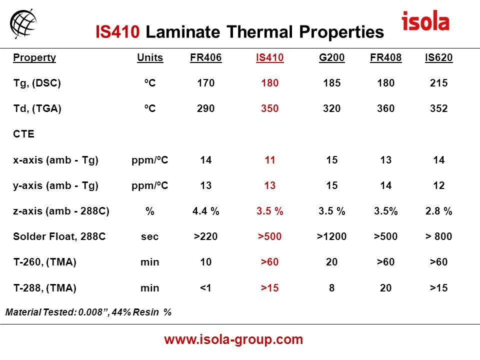 www.isola-group.com PropertyUnitsFR406IS410G200FR408IS620 Tg, (DSC)ºC170180185180215 Td, (TGA)ºC290350320360352 CTE x-axis (amb - Tg)ppm/ºC1411151314 y-axis (amb - Tg)ppm/ºC13 151412 z-axis (amb - 288C)%4.4 %3.5 % 2.8 % Solder Float, 288Csec>220>500>1200>500> 800 T-260, (TMA)min10>6020>60 T-288, (TMA)min<1>15820>15 Material Tested: 0.008, 44% Resin % IS410 Laminate Thermal Properties