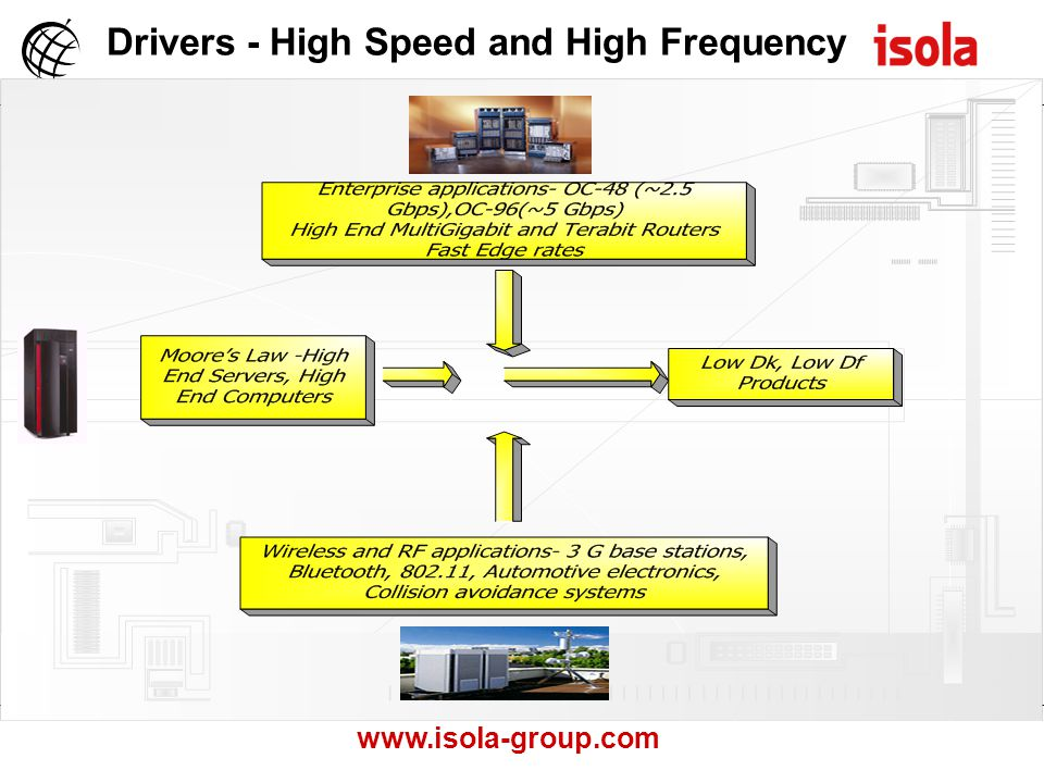 www.isola-group.com Drivers - High Speed and High Frequency