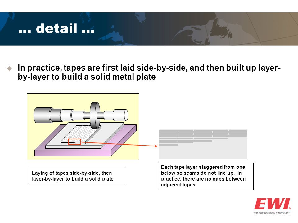 … detail … Laying of tapes side-by-side, then layer-by-layer to build a solid plate In practice, tapes are first laid side-by-side, and then built up layer- by-layer to build a solid metal plate Each tape layer staggered from one below so seams do not line up.