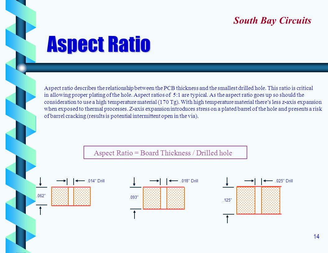 14 Aspect ratio describes the relationship between the PCB thickness and the smallest drilled hole. This ratio is critical in allowing proper plating