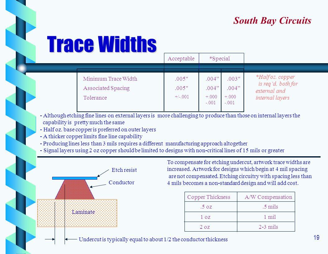 19 Minimum Trace Width.005