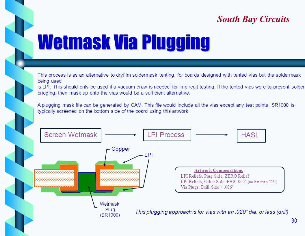 30 LPI Process HASL Screen Wetmask This plugging approach is for vias with an.020