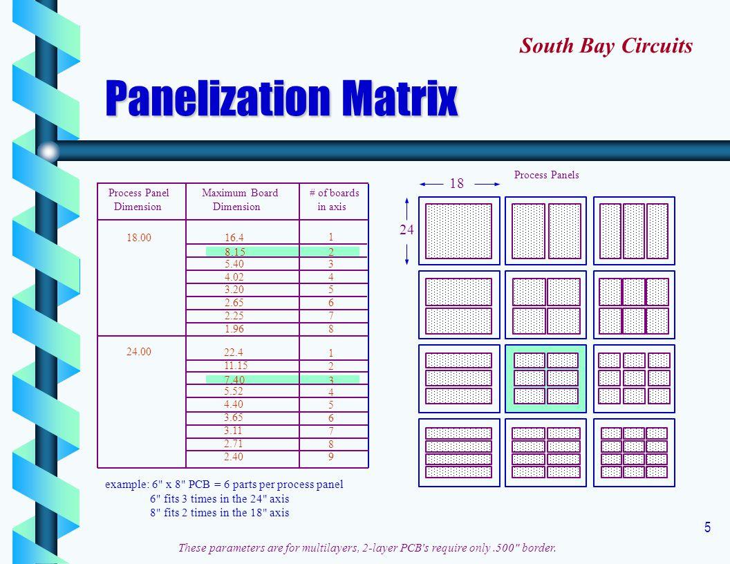 5 Process Panel Dimension Maximum Board Dimension # of boards in axis 18.00 24.00 16.4 8.15 5.40 4.02 3.20 2.65 2.25 1.96 22.4 11.15 7.40 5.52 4.40 3.