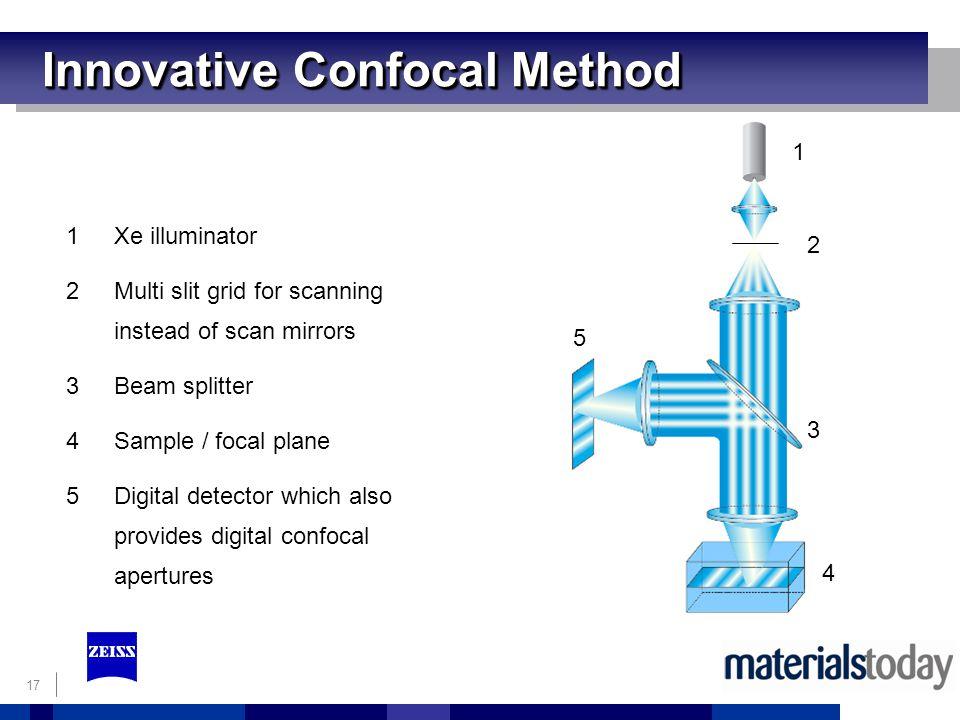 17 Innovative Confocal Method 1Xe illuminator 2Multi slit grid for scanning instead of scan mirrors 3Beam splitter 4Sample / focal plane 5Digital detector which also provides digital confocal apertures 1 2 3 4 5