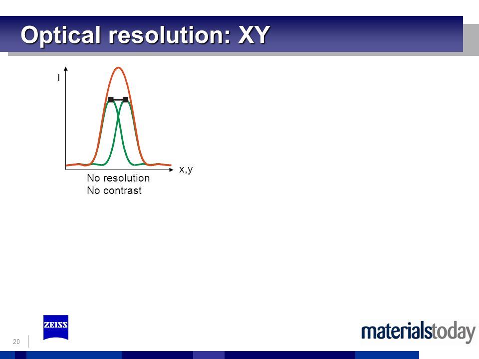 20 Optical resolution: XY No resolution No contrast x,y I