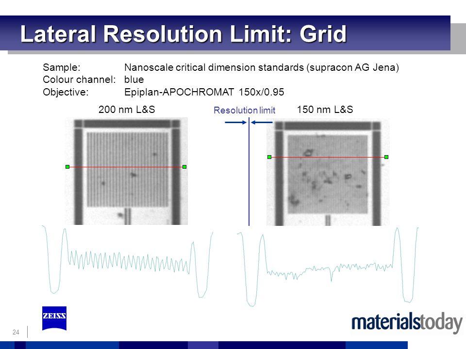 24 Lateral Resolution Limit: Grid Sample:Nanoscale critical dimension standards (supracon AG Jena) Colour channel:blue Objective:Epiplan-APOCHROMAT 150x/0.95 200 nm L&S150 nm L&S Resolution limit