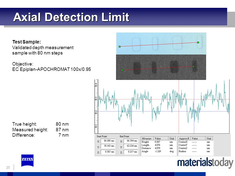 25 Test Sample: Validated depth measurement sample with 80 nm steps Objective: EC Epiplan-APOCHROMAT 100x/0.95 True height: 80 nm Measured height: 87 nm Difference: 7 nm Axial Detection Limit Axial Detection Limit