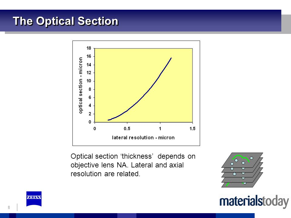 8 The Optical Section Optical section thickness depends on objective lens NA.