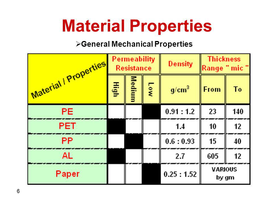 6 Material Properties General Mechanical Properties