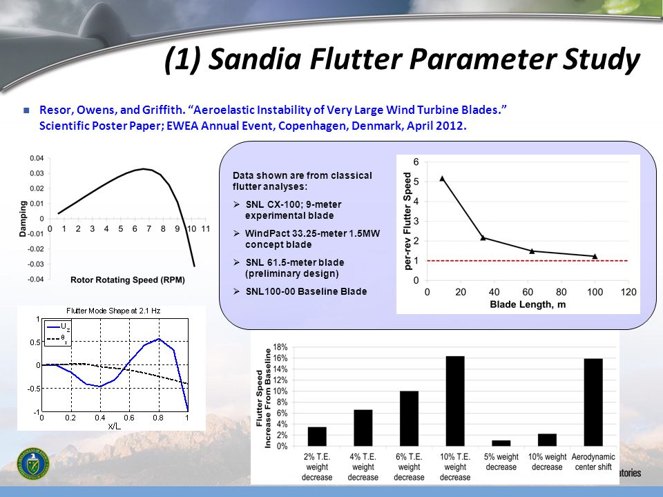 (1) Sandia Flutter Parameter Study Resor, Owens, and Griffith. Aeroelastic Instability of Very Large Wind Turbine Blades. Scientific Poster Paper; EWE