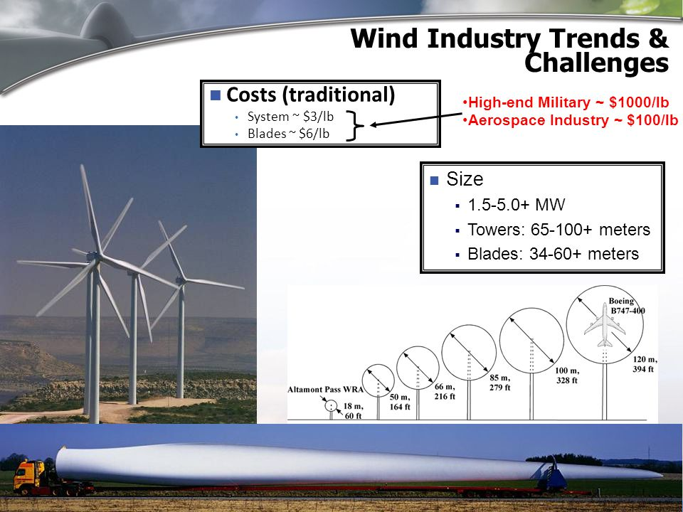 Offshore Wind Energy: System Costs Cost of Energy (COE) reduction is key to realize offshore siting potential Larger rotors on taller towers Reduction in costs throughout system with better rotor Research investments…… [2] Chart Reference: Musial, W.