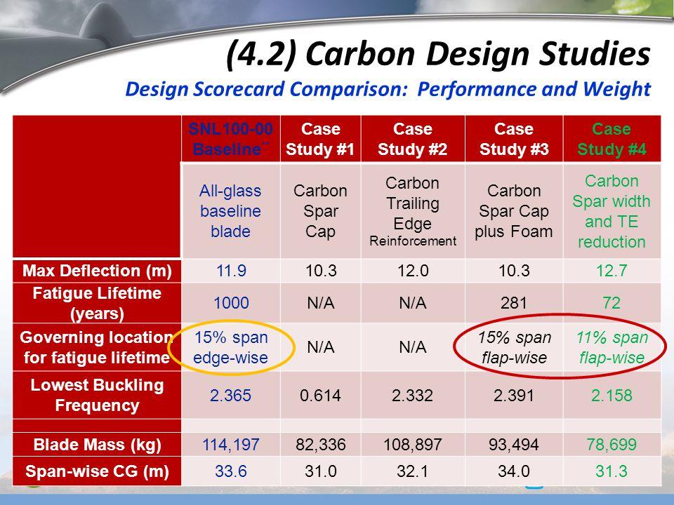 (4.2) Carbon Design Studies Design Scorecard Comparison: Performance and Weight SNL100-00 Baseline ** Case Study #1 Case Study #2 Case Study #3 Case S