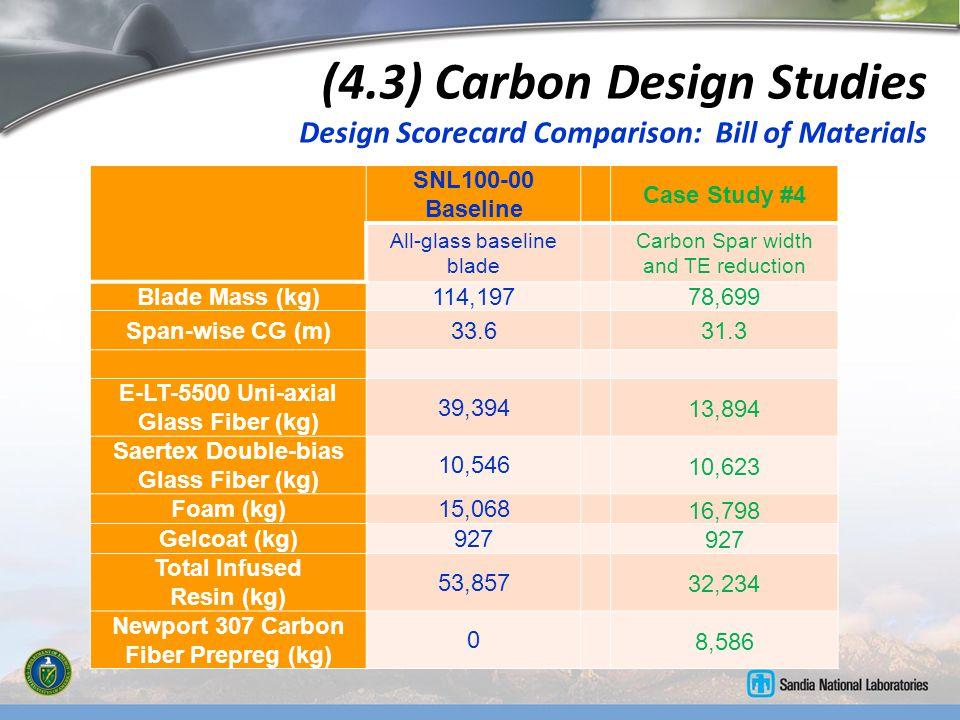 (4.3) Carbon Design Studies Design Scorecard Comparison: Bill of Materials SNL100-00 Baseline Case Study #4 All-glass baseline blade Carbon Spar width