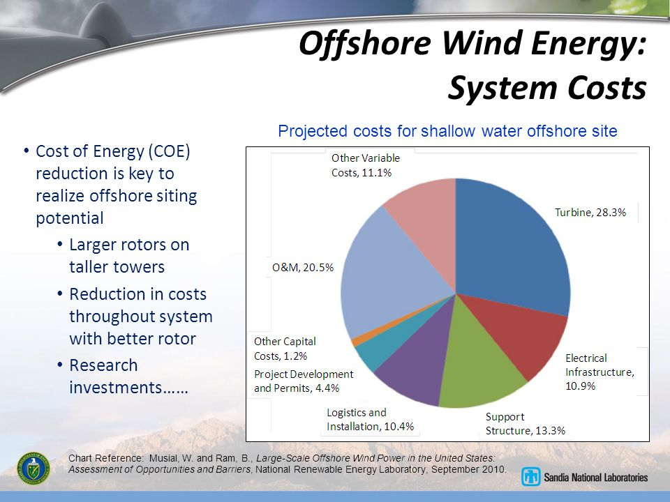 Offshore Wind @ Sandia DOE/Sandia 34 meter VAWT Addressing the challenge through research: Identifying and mitigating technology barriers and leveraging past experiences Offshore Siting Analysis Large Offshore Rotors SHM/PM for O&M Process