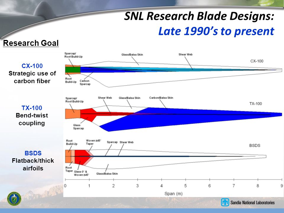 Revisit SNL Research Blade Innovations…… Research Goal CX-100 Strategic use of carbon fiber TX-100 Bend-twist coupling BSDS Flatback/thick airfoils