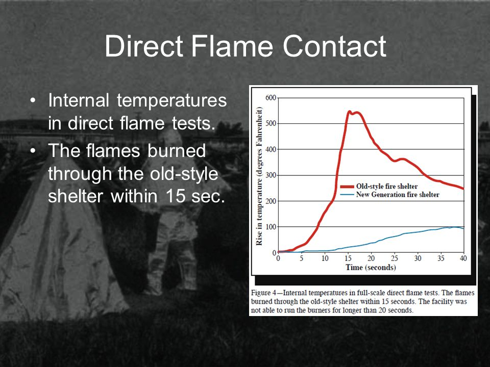 Direct Flame Contact Internal temperatures in direct flame tests. The flames burned through the old-style shelter within 15 sec.