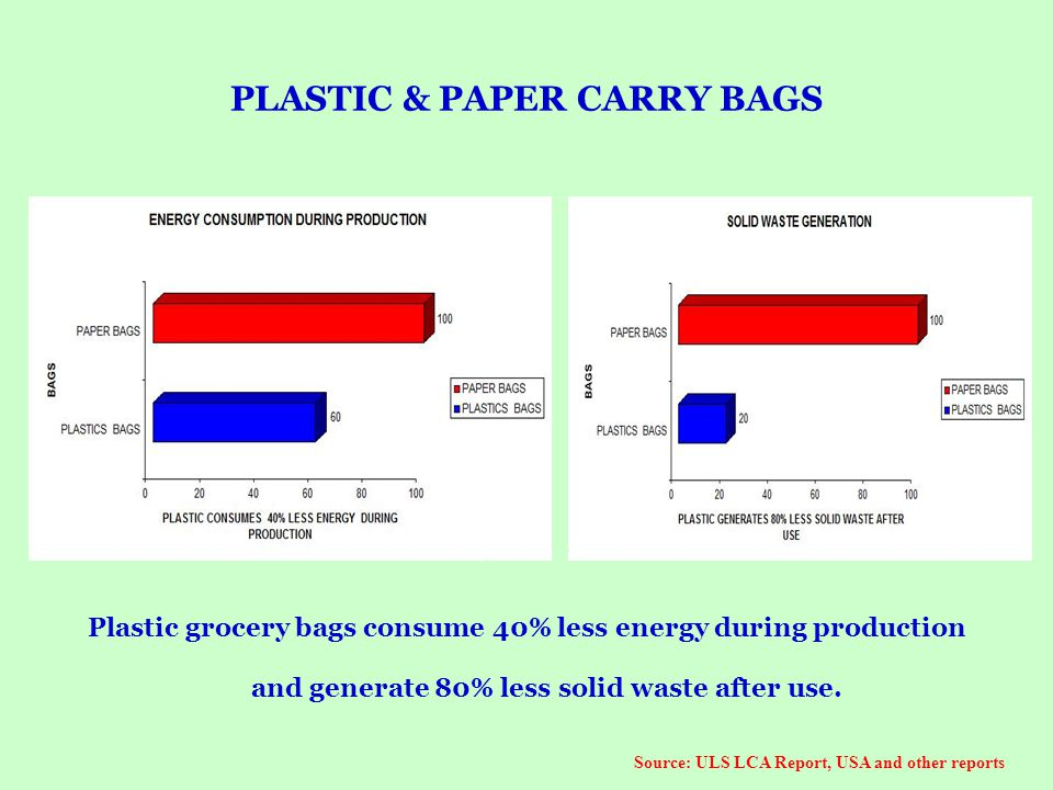 PLASTIC & PAPER CARRY BAGS Plastic grocery bags consume 40% less energy during production and generate 80% less solid waste after use. Source: ULS LCA