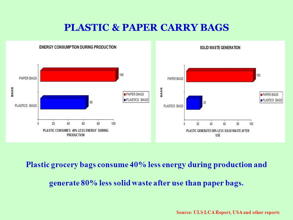 PLASTIC & PAPER CARRY BAGS Source: ULS LCA Report, USA and other reports Plastic grocery bags consume 40% less energy during production and generate 8