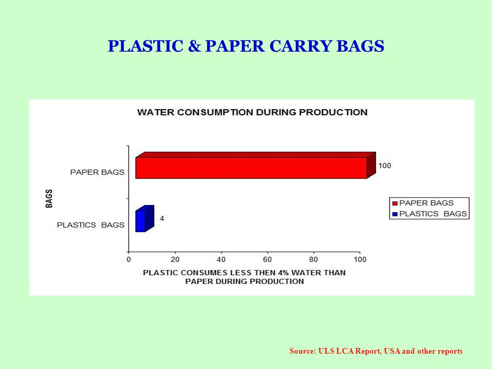 PLASTIC & PAPER CARRY BAGS Source: ULS LCA Report, USA and other reports