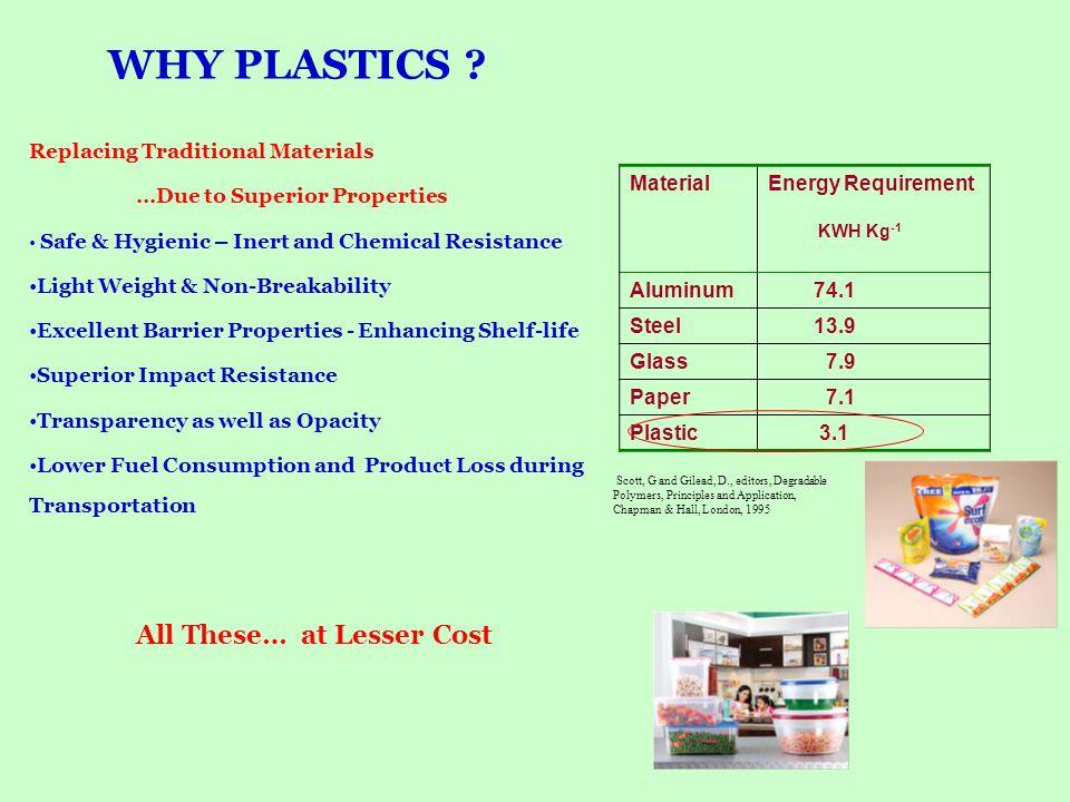 Global Consumption of plastics ~ 180 million tonnes (Per Capita ~ 28kg) Indian Consumption of plastics ~6.5 million tonnes ( Per Capita ~ 6kg) Plastic carry bag accounts for less than 1% of total plastic consumption.