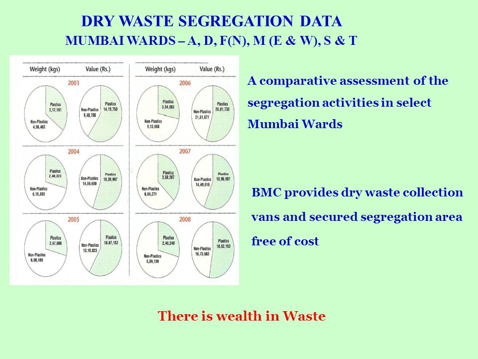 A comparative assessment of the segregation activities in select Mumbai Wards There is wealth in Waste DRY WASTE SEGREGATION DATA MUMBAI WARDS – A, D,