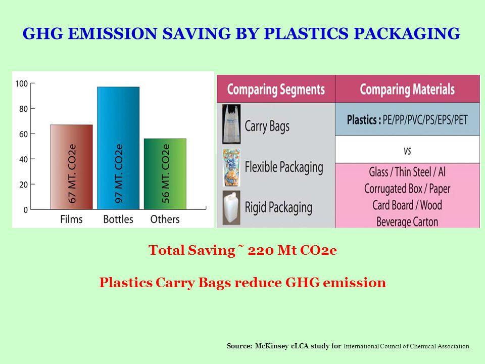 ALTERNATIVES TO PLASTICS CARRY BAGS.