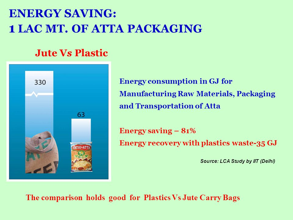 **Values are for Packaging of One Lac MT of Atta * High potential for Global Warming During production of raw Material & bags Source – Report by Centre for Polymer Science and Engineering, IIT - Delhi ENVIRONMENTAL BURDEN… During transportation of the finished bags Jute Bag Vs Plastic Bag