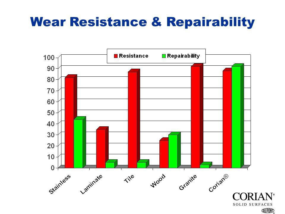 Corian Solid Surface Properties Corian ® Solid Surface Properties