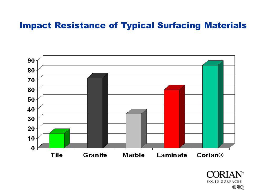 Wear Resistance & Repairability