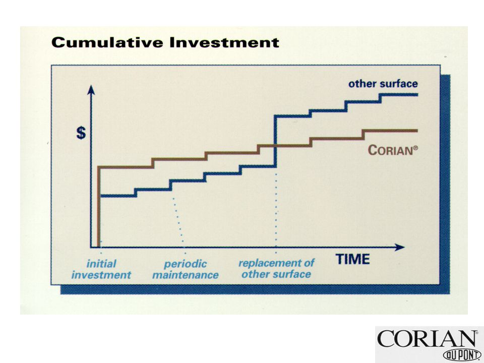 Life Cycle Cost Analysis Total Cost = Purchase Price + Cost to Use