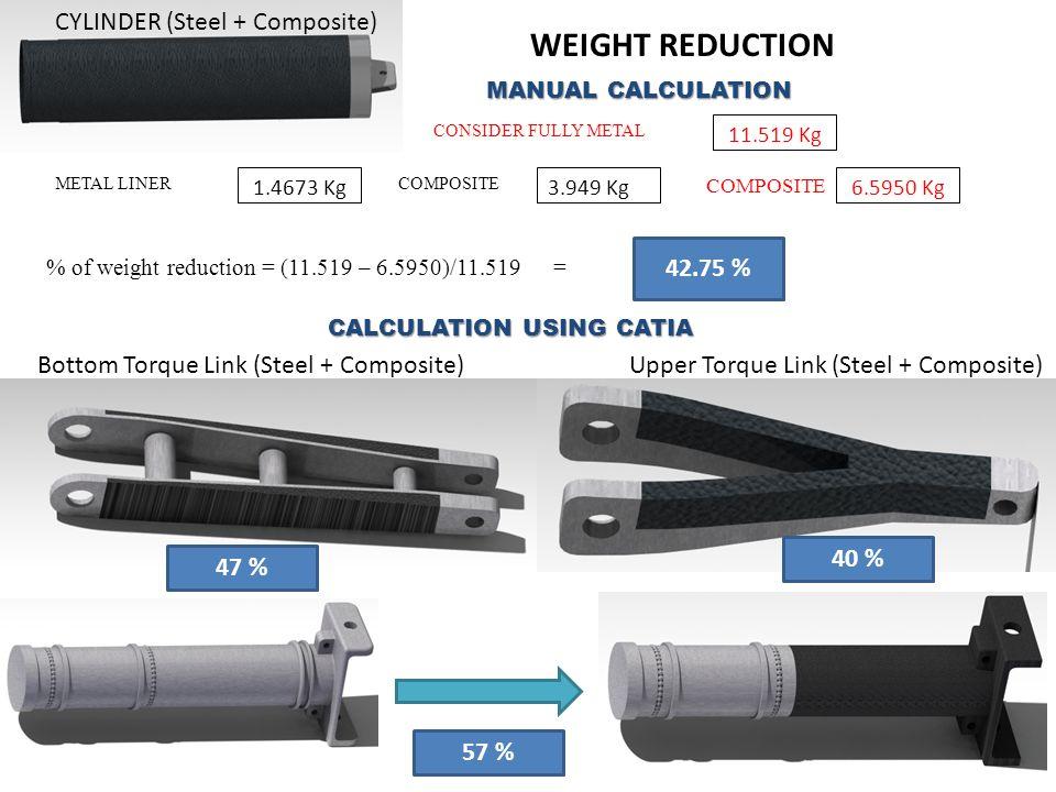 CONSIDER FULLY METAL MANUAL CALCULATION 11.519 Kg METAL LINER 1.4673 Kg3.949 Kg COMPOSITE 6.5950 Kg % of weight reduction = (11.519 – 6.5950)/11.519 =