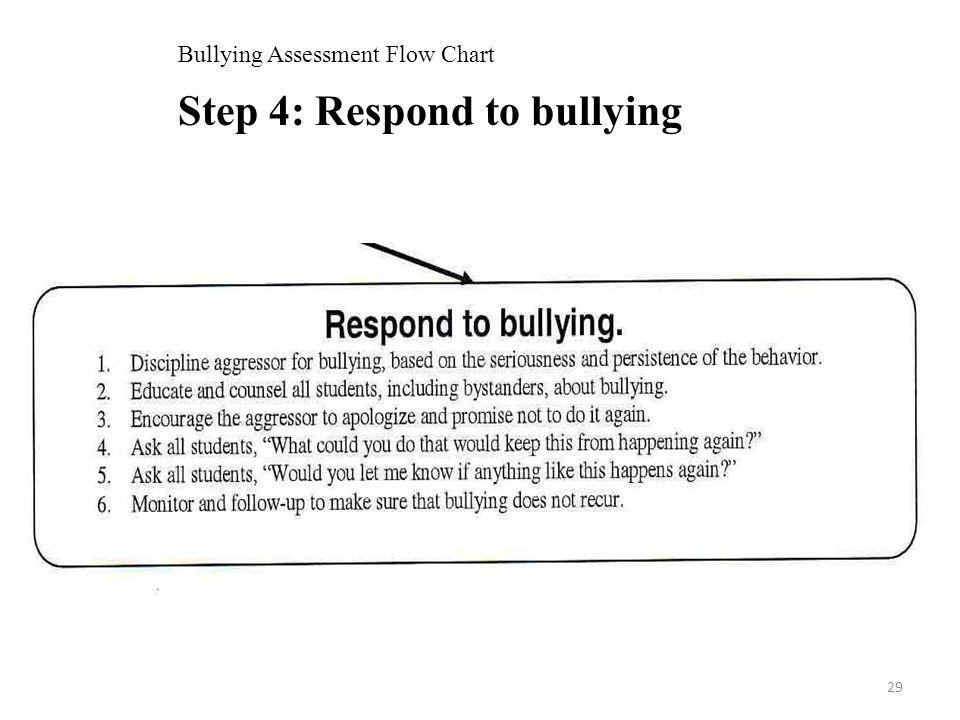 Bullying Assessment Flow Chart Step 4: Respond to bullying 29