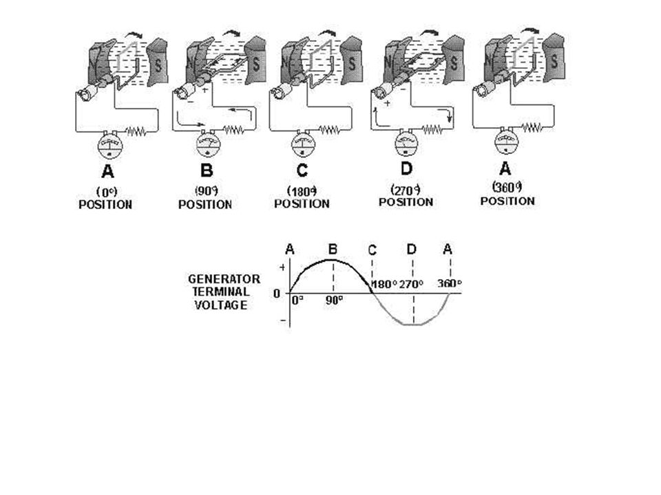 AC Generator As the coil turns the direction and size of the induced current is varied