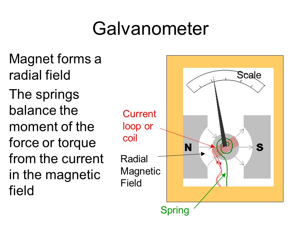 Galvanometer Device used in the construction of ammeters and voltmeters. Based on principle that a current in a magnetic field experiences a force Rad