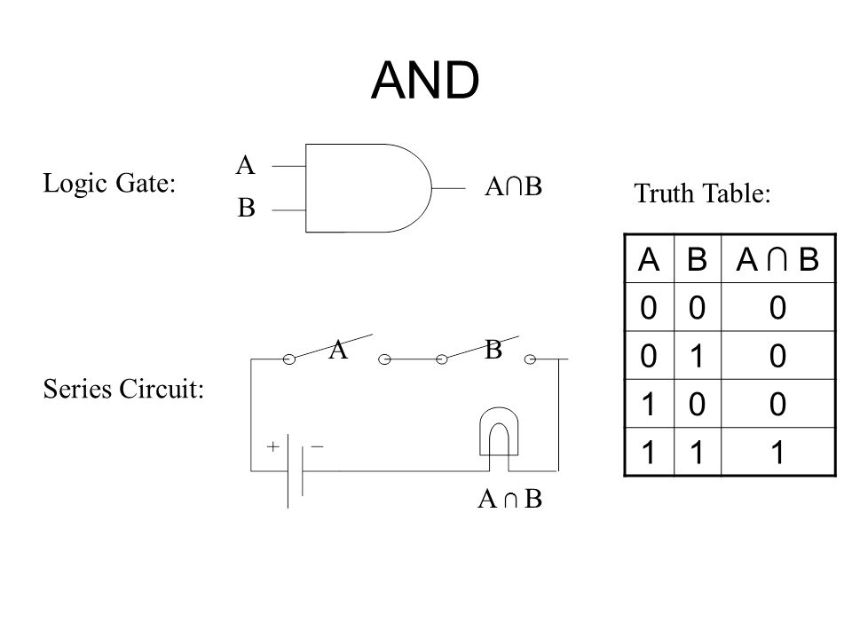 Boolean Algebra to Logic Gates Logic circuits are built from components called logic gates. The logic gates correspond to Boolean operations +, *,. OR