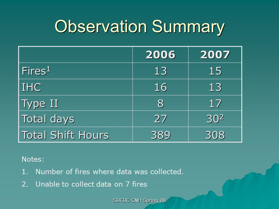 Observation Summary 20062007 Fires 1 1315 IHC1613 Type II 817 Total days 27 30 2 Total Shift Hours 389308 Notes: 1.Number of fires where data was coll