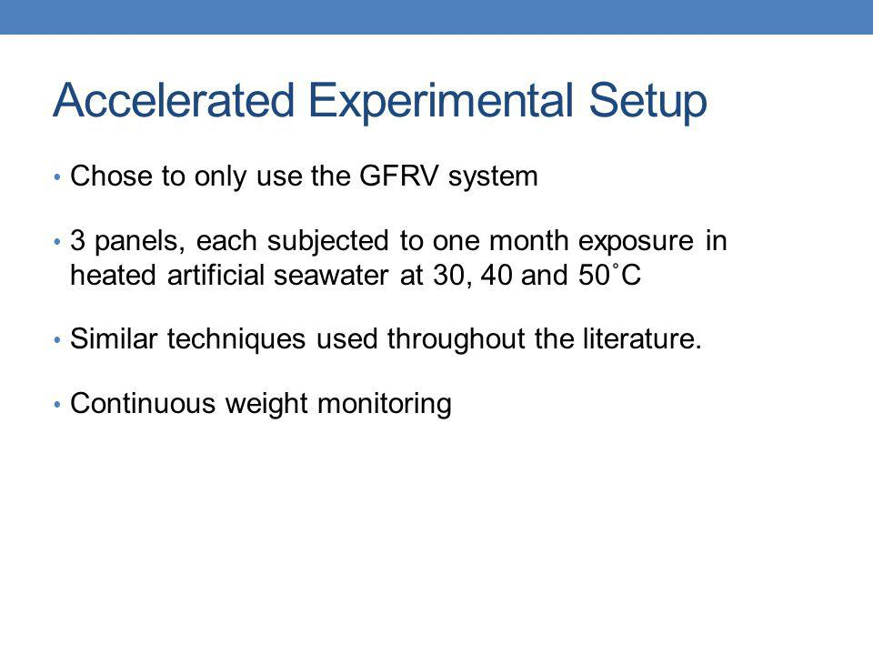 Accelerated Experimental Setup Chose to only use the GFRV system 3 panels, each subjected to one month exposure in heated artificial seawater at 30, 4