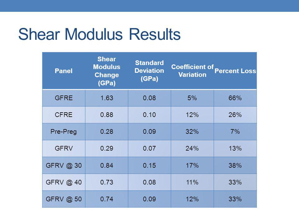 Shear Modulus Results Panel Shear Modulus Change (GPa) Standard Deviation (GPa) Coefficient of Variation Percent Loss GFRE %66% CFRE %26% Pre-Preg %7% GFRV %13% %38% %33% %33%