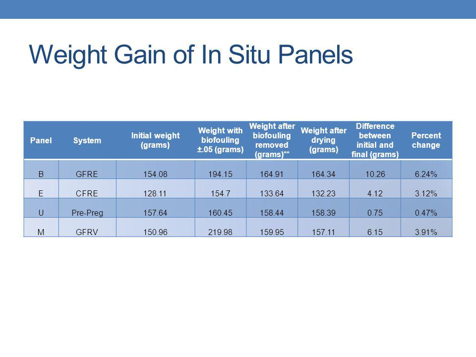 Weight Gain of In Situ Panels PanelSystem Initial weight (grams) Weight with biofouling ±.05 (grams) Weight after biofouling removed (grams)** Weight after drying (grams) Difference between initial and final (grams) Percent change BGFRE154.08194.15164.91164.3410.266.24% ECFRE128.11154.7133.64132.234.123.12% UPre-Preg157.64160.45158.44158.390.750.47% MGFRV150.96219.98159.95157.116.153.91%