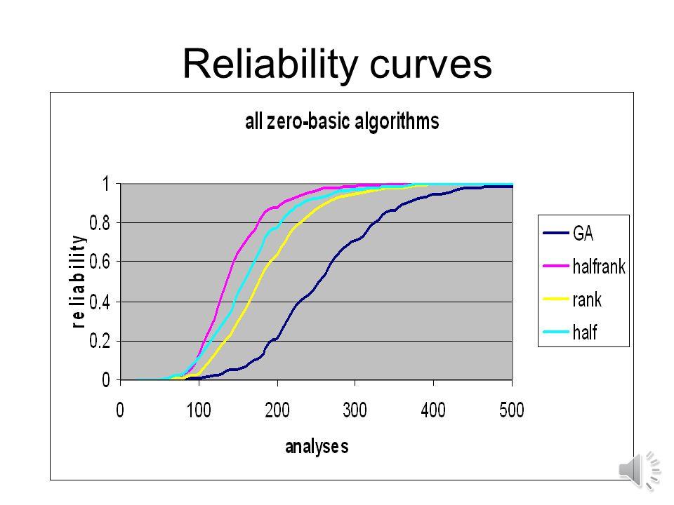 Reliability Genetic algorithm is random search with random outcome.